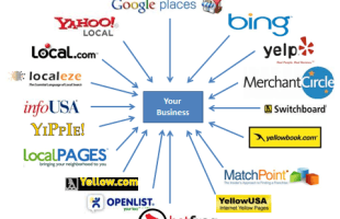 Benefits and Negatives with Online Social Business Directories